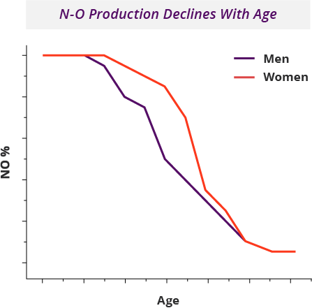 N-O Production Declines With Age