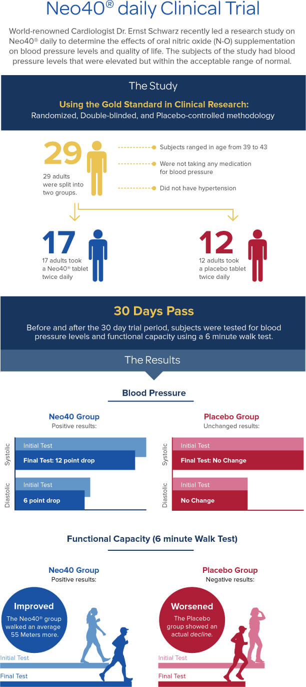 NeoClinicalTrial_Infographic_011316 (1)